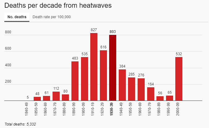 deaths from heat waves graph